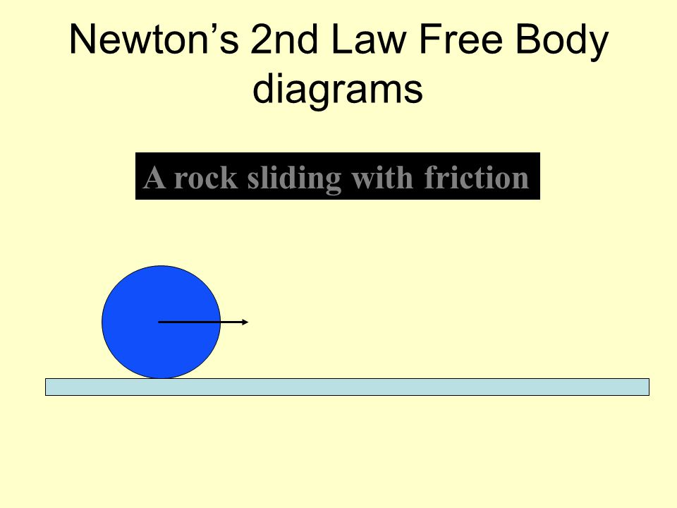 Newtons 2nd Law Free Body diagrams A rock sliding with friction