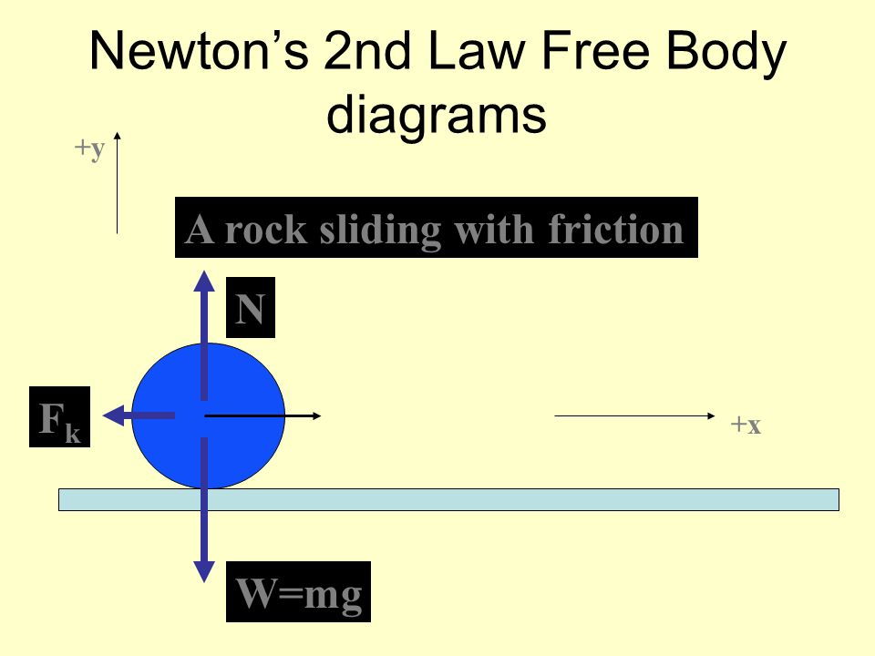 Newtons 2nd Law Free Body diagrams A rock sliding with friction wW=mg N FkFk +x +y