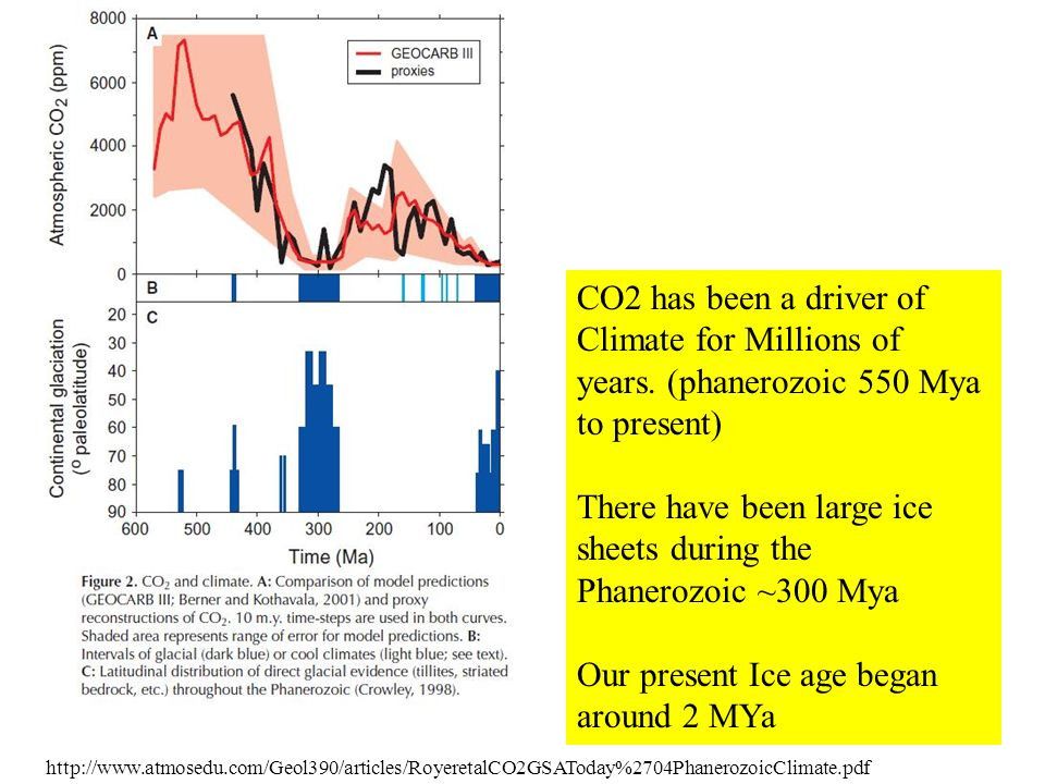 http://www.atmosedu.com/Geol390/articles/RoyeretalCO2GSAToday%2704PhanerozoicClimate.pdf CO2 has been a driver of Climate for Millions of years.