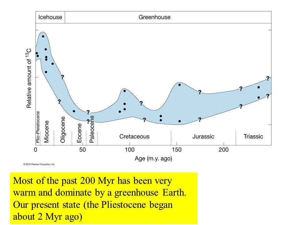 Most of the past 200 Myr has been very warm and dominate by a greenhouse Earth. Our present state (the Pliestocene began about 2 Myr ago)