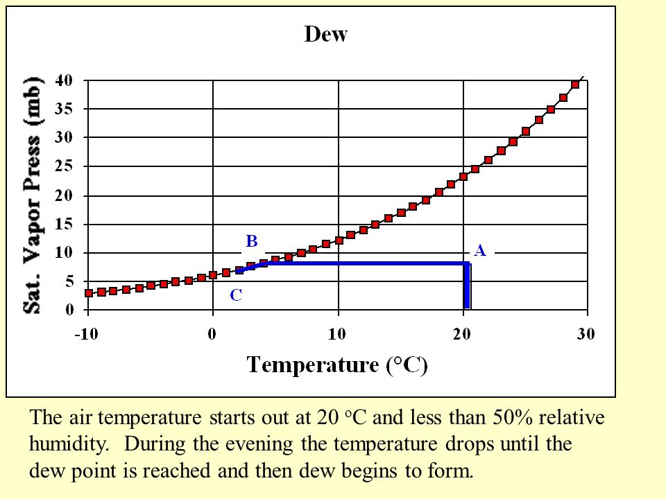 The air temperature starts out at 20 o C and less than 50% relative humidity.