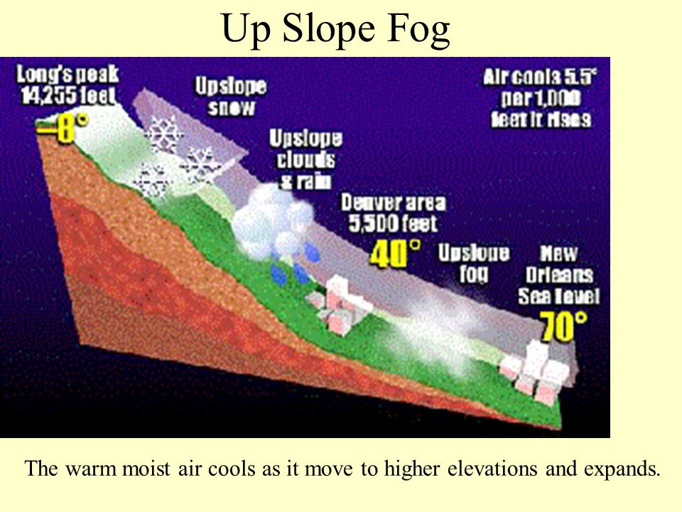 Up Slope Fog The warm moist air cools as it move to higher elevations and expands.