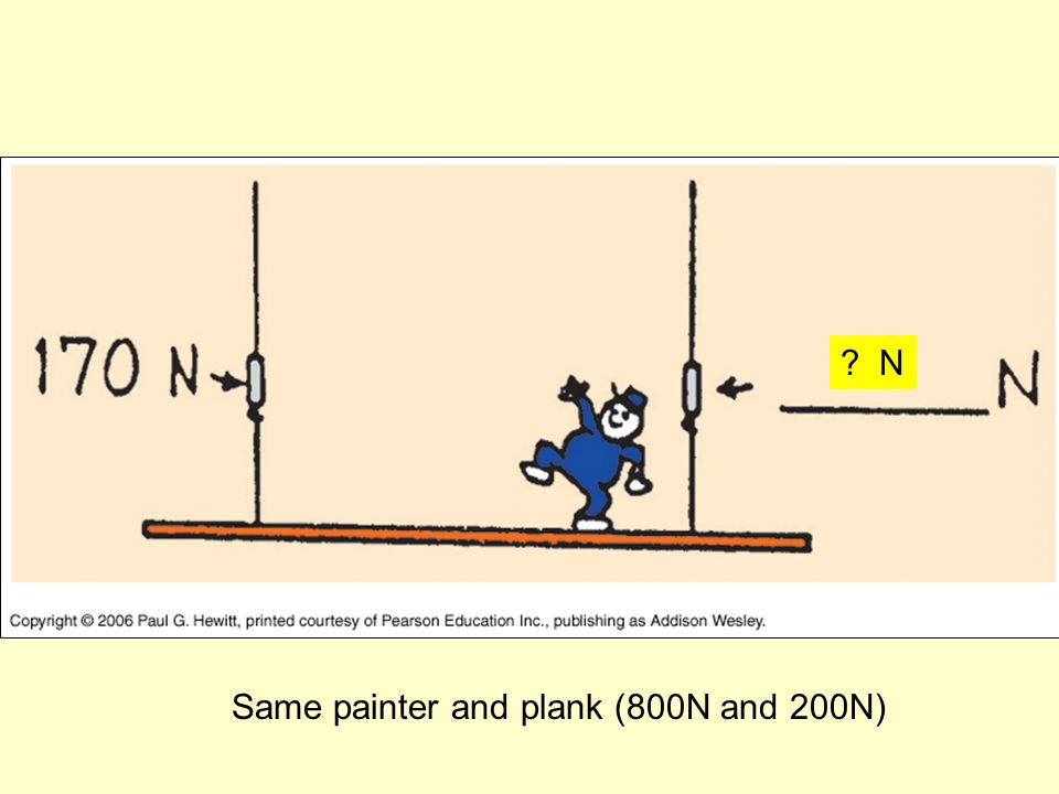 Same painter and plank (800N and 200N) ? N