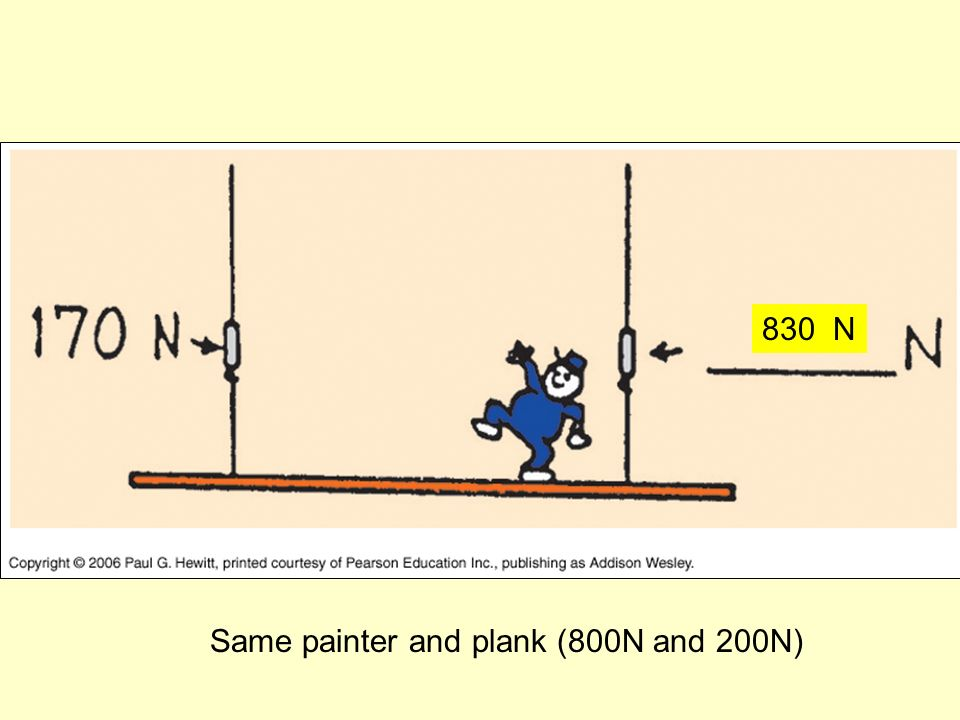 Same painter and plank (800N and 200N) 830 N