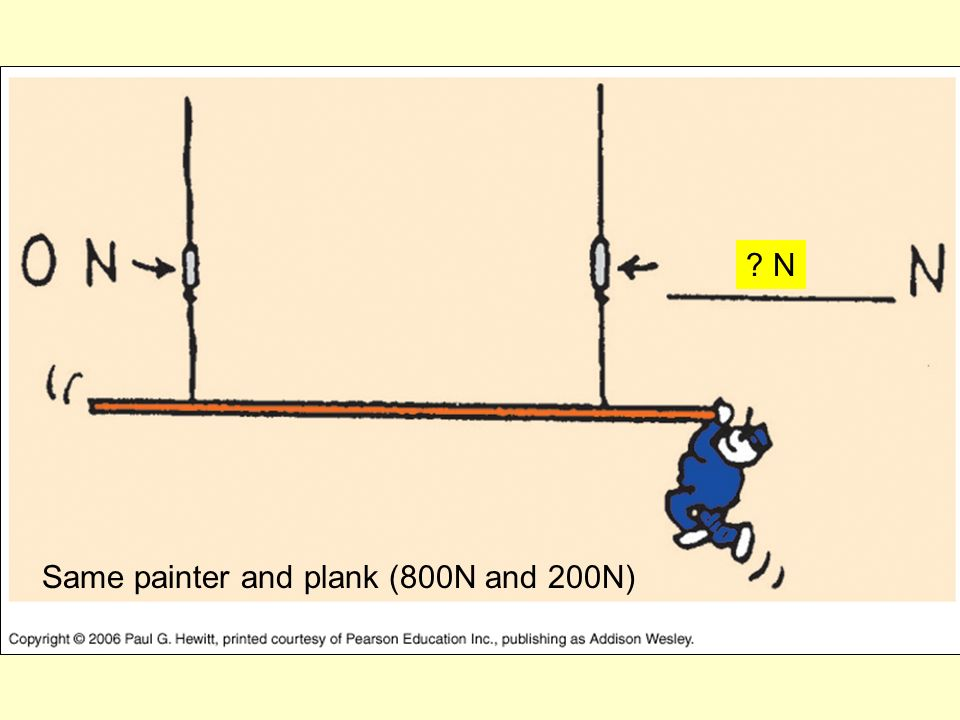 Same painter and plank (800N and 200N) N