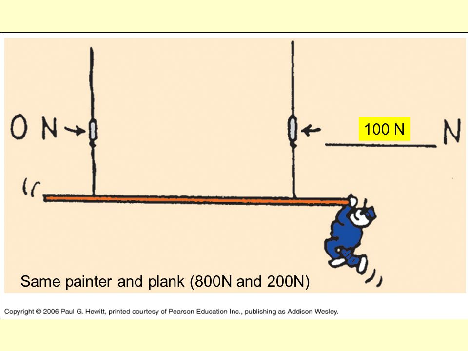 Same painter and plank (800N and 200N) 100 N