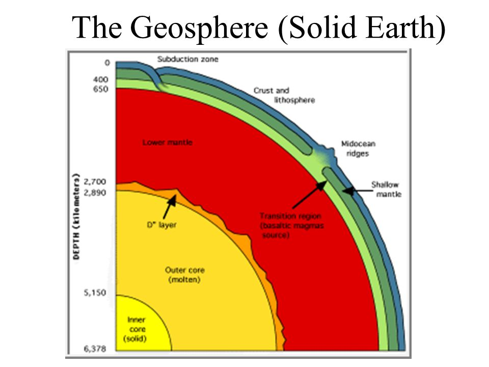 Earth Radius 6400 km Depth to inner core 5000 km Depth to outer core 3000 km Depth to lower 1000 km Mantle