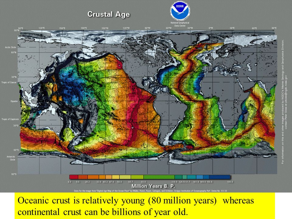 Oceanic crust is relatively young (80 million years) whereas continental crust can be billions of year old.