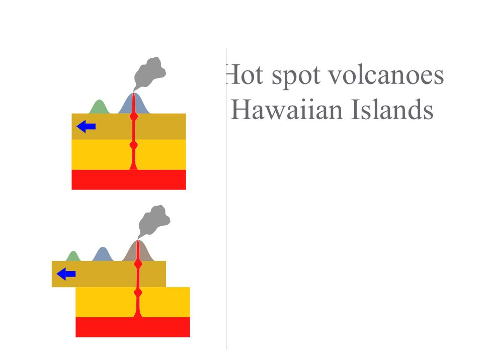 Hot spot volcanoes Hawaiian Islands