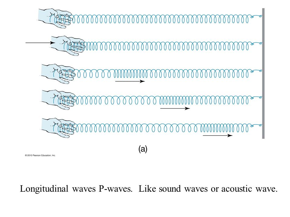 Longitudinal waves P-waves. Like sound waves or acoustic wave.