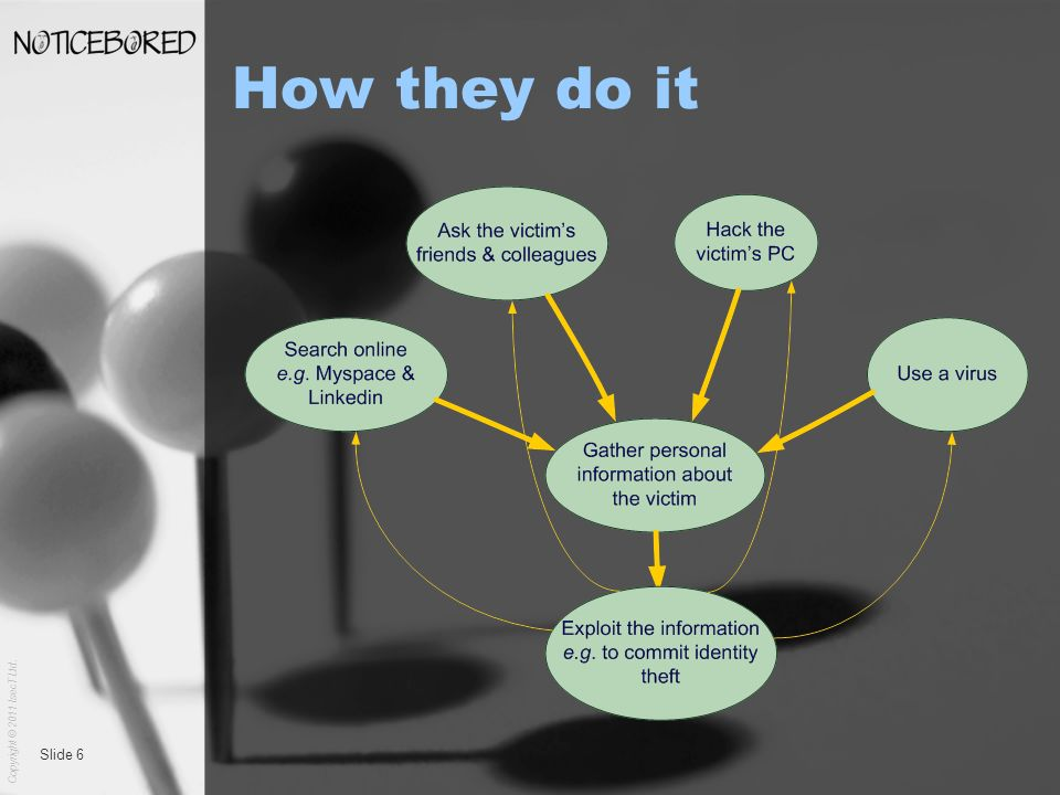 Copyright © 2011 IsecT Ltd. Slide 6 How they do it