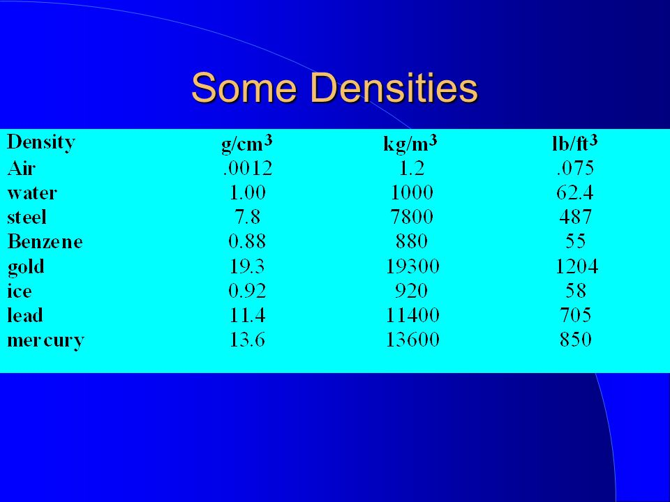Some Densities
