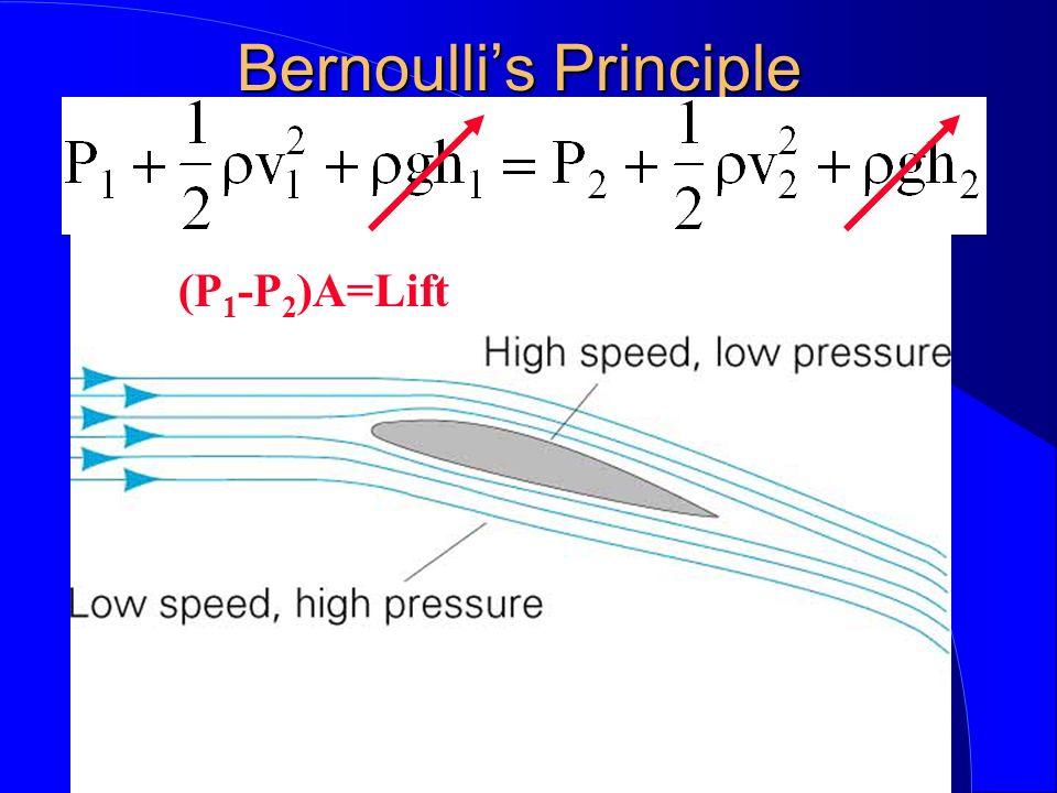 (P 1 -P 2 )A=Lift
