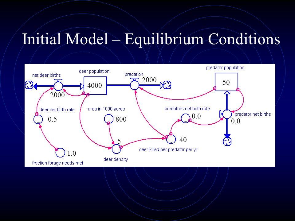 Initial Model – Equilibrium Conditions 4000 2000 0.5 1.0 5 800 40 0.0 2000 0.0 50