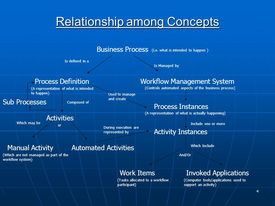 4 Relationship among Concepts Business Process Process Definition Activities Manual ActivityAutomated Activities Workflow Management System Process In