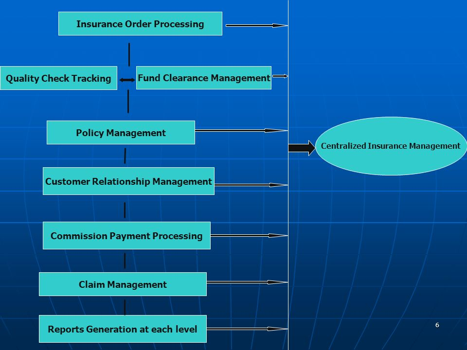 6 Centralized Insurance Management Insurance Order Processing Quality Check Tracking Fund Clearance Management Policy Management Customer Relationship