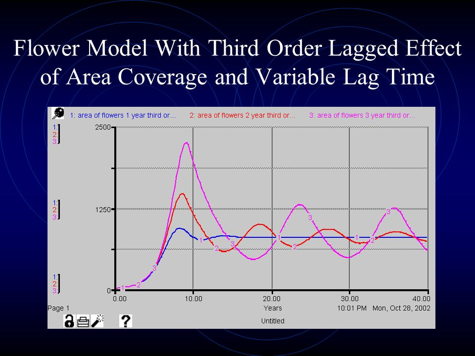 Flower Model With Third Order Lagged Effect of Area Coverage and Variable Lag Time