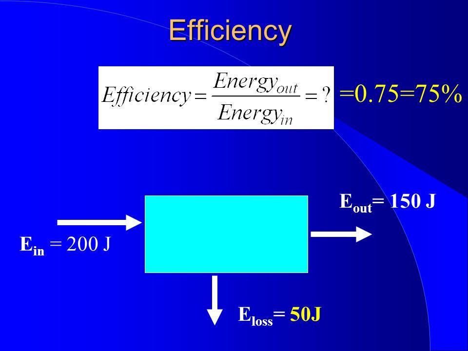 Efficiency E in = 200 J E out = 150 J E loss = 50J =0.75=75%