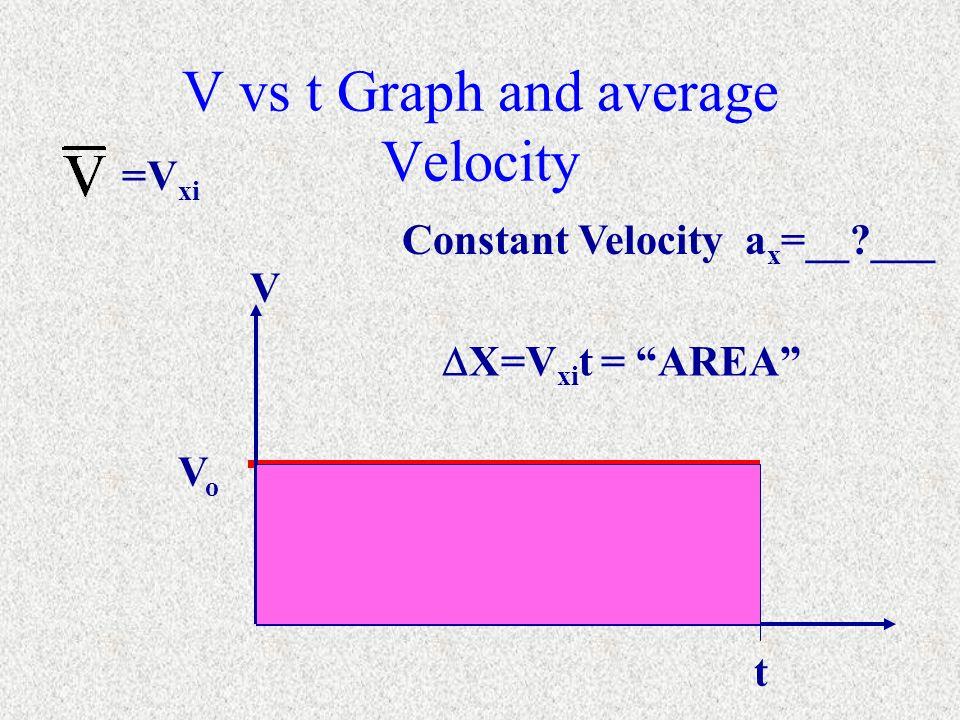 V vs t Graph and average Velocity t VoVo Constant Velocity a x =__?___ =V xi V X=V xi t = AREA