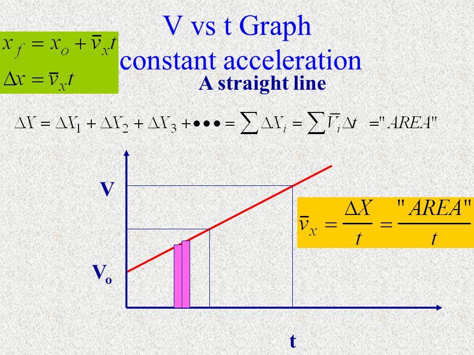V vs t Graph constant acceleration V t VoVo A straight line