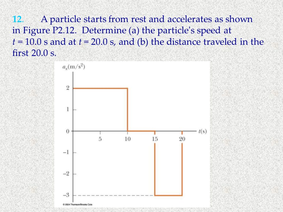 12.A particle starts from rest and accelerates as shown in Figure P2.12. Determine (a) the particle's speed at t = 10.0 s and at t = 20.0 s, and (b) t
