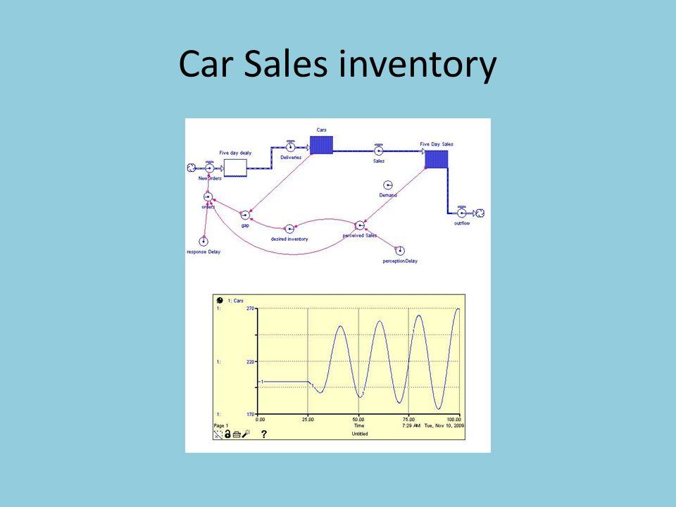 Car Sales inventory