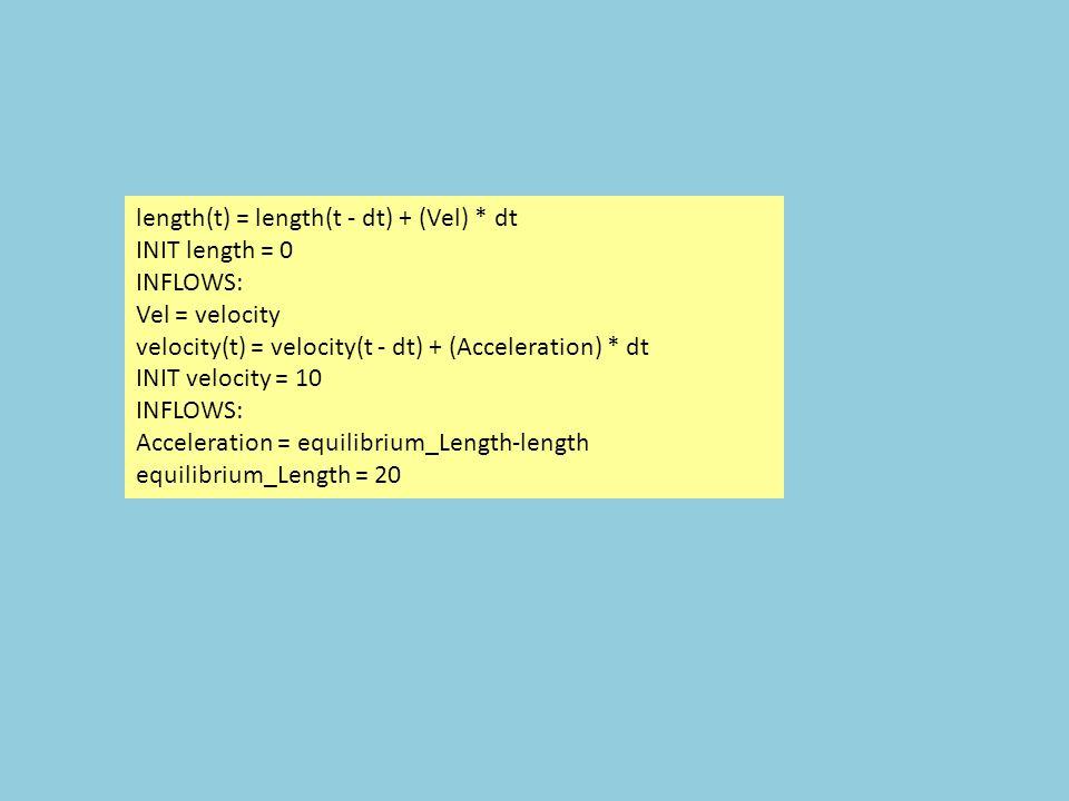 length(t) = length(t - dt) + (Vel) * dt INIT length = 0 INFLOWS: Vel = velocity velocity(t) = velocity(t - dt) + (Acceleration) * dt INIT velocity = 10 INFLOWS: Acceleration = equilibrium_Length-length equilibrium_Length = 20
