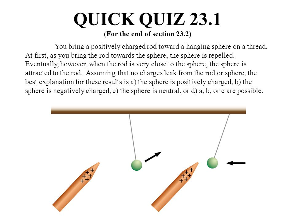QUICK QUIZ 23.1 (For the end of section 23.2) You bring a positively charged rod toward a hanging sphere on a thread. At first, as you bring the rod t