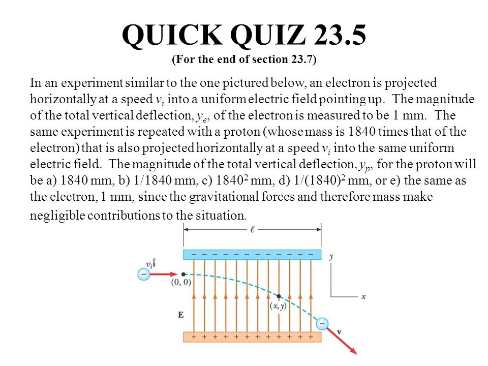 In an experiment similar to the one pictured below, an electron is projected horizontally at a speed v i into a uniform electric field pointing up. Th