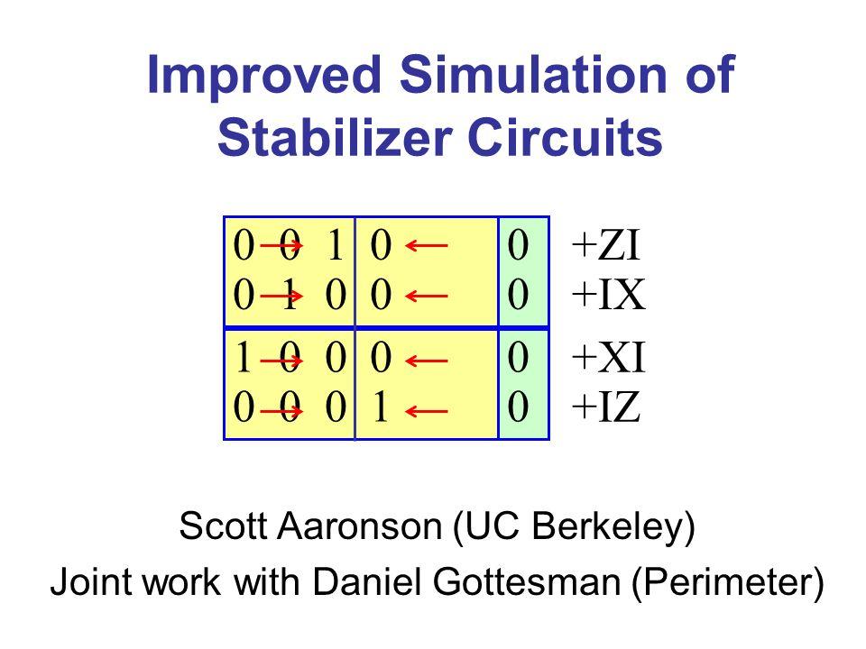 0 0 0 0 1 0 0 1 0 0 1 0 0 0 0 0 0 1 Destabilizers Stabilizers State:  00 + 10 +ZI +IX +XI +IZ CNOT from qubit a to qubit b: For all i {1,…,2n}, set x ib := x ib x ia and z ia := z ia z ib
