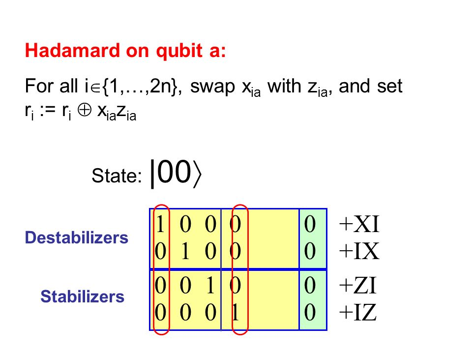 0 0 1 0 0 0 0 1 0 0 0 0 1 0 0 0 0 1 Destabilizers Stabilizers State: |00 +XI +IX +ZI +IZ Hadamard on qubit a: For all i {1,…,2n}, swap x ia with z ia, and set r i := r i x ia z ia