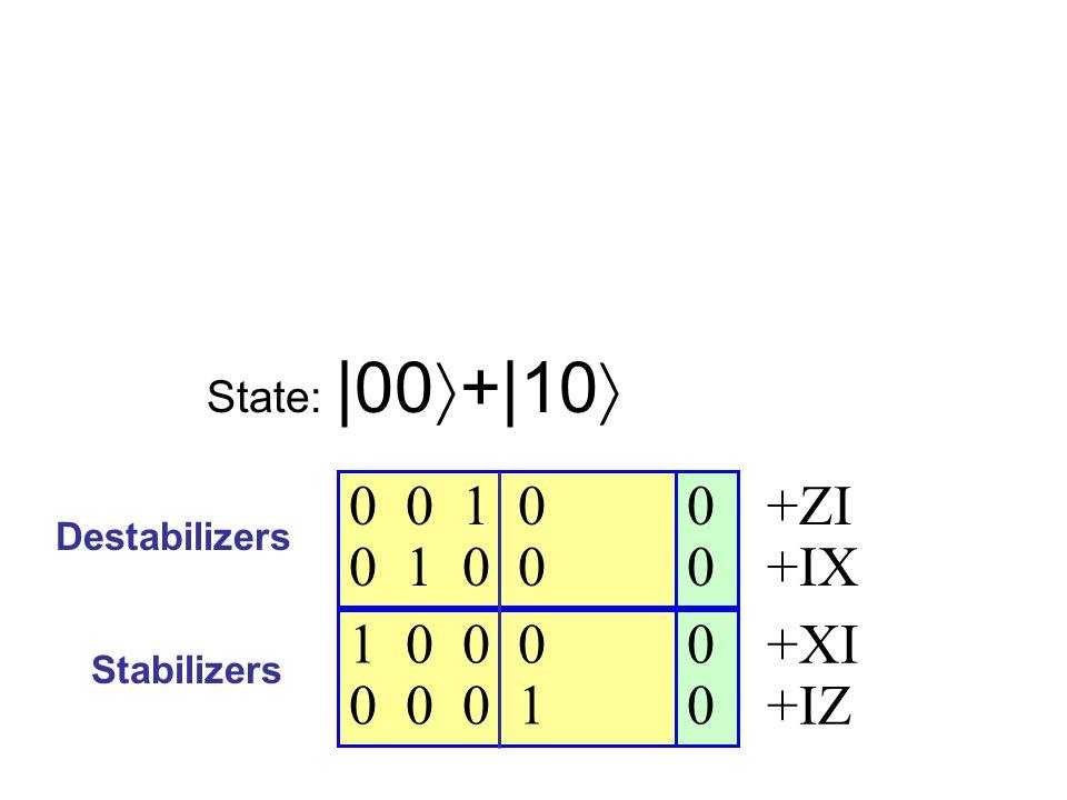 0 0 0 0 1 0 0 1 0 0 1 0 0 0 0 0 0 1 Destabilizers Stabilizers State:  00 + 10 +ZI +IX +XI +IZ