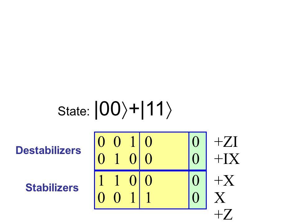 0 0 0 0 1 0 0 1 0 0 1 1 0 0 0 0 1 1 Destabilizers Stabilizers State:  00 + 11 +ZI +IX +X X +Z Z