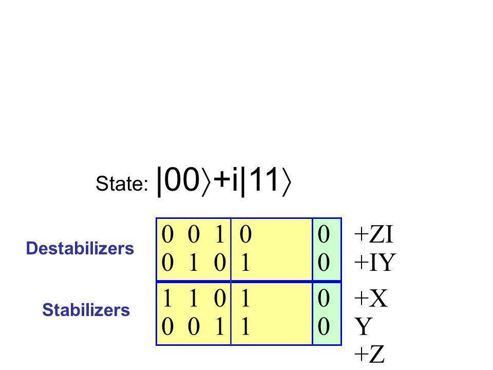 0 0 0 0 1 0 0 1 0 1 1 1 0 1 0 0 1 1 Destabilizers Stabilizers State:  00 +i 11 +ZI +IY +X Y +Z Z
