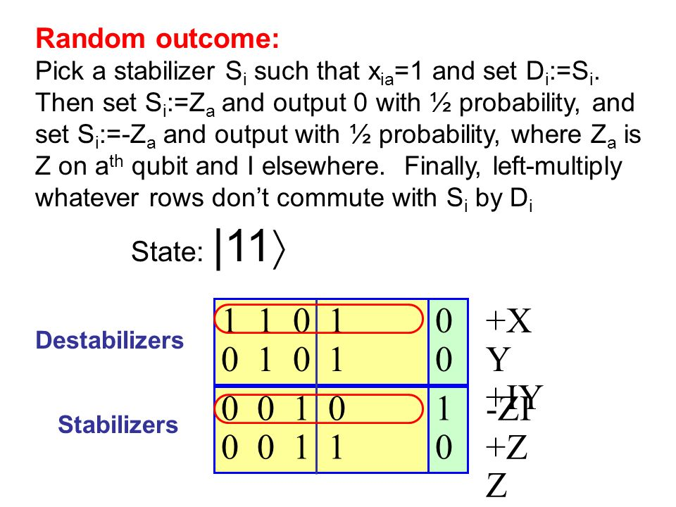 Destabilizers Stabilizers State: |11 +X Y +IY -ZI +Z Z Random outcome: Pick a stabilizer S i such that x ia =1 and set D i :=S i.