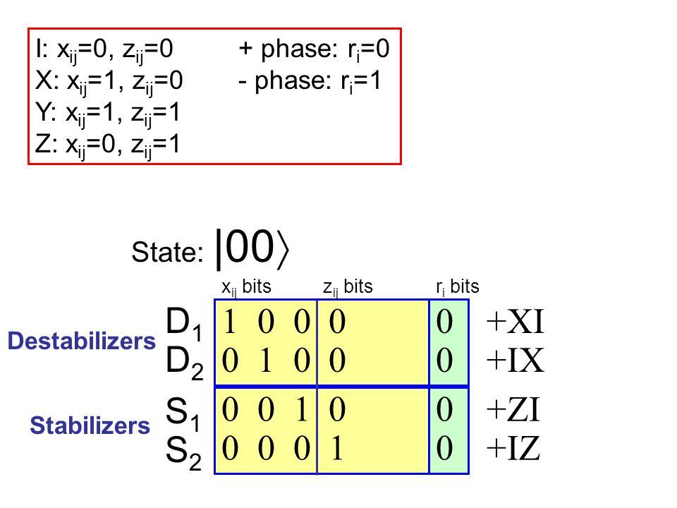 0 0 1 0 0 0 0 1 0 0 0 0 1 0 0 0 0 1 Destabilizers Stabilizers State:  00 +XI +IX +ZI +IZ Hadamard on qubit a: For all i {1,…,2n}, swap x ia with z ia, and set r i := r i x ia z ia