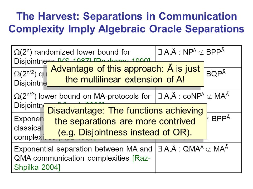 The Harvest: Separations in Communication Complexity Imply Algebraic Oracle Separations (2 n ) randomized lower bound for Disjointness [KS 1987] [Razborov 1990] A,Ã : NP A BPP Ã (2 n/2 ) quantum lower bound for Disjointness [Razborov 2002] A,Ã : NP A BQP Ã (2 n/2 ) lower bound on MA-protocols for Disjointness [Klauck 2003] A,Ã : coNP A MA Ã Exponential separation between classical and quantum communication complexities [Raz 1999] A,Ã : BQP A BPP Ã Exponential separation between MA and QMA communication complexities [Raz- Shpilka 2004] A,Ã : QMA A MA Ã Advantage of this approach: Ã is just the multilinear extension of A.