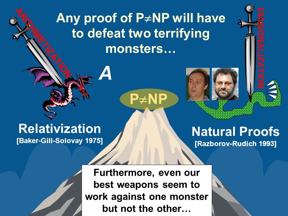 Any proof of P NP will have to defeat two terrifying monsters… P NP A Relativization [Baker-Gill-Solovay 1975] Natural Proofs [Razborov-Rudich 1993] ARITHMETIZATION Furthermore, even our best weapons seem to work against one monster but not the other… DIAGONALIZATION