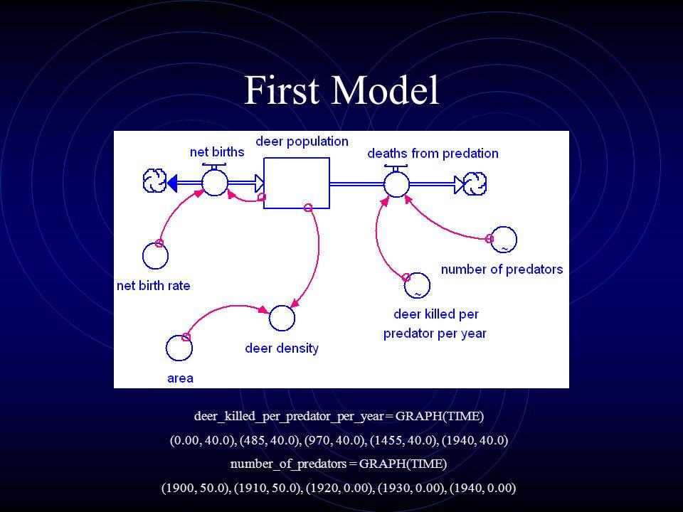 First Model deer_killed_per_predator_per_year = GRAPH(TIME) (0.00, 40.0), (485, 40.0), (970, 40.0), (1455, 40.0), (1940, 40.0) number_of_predators = G