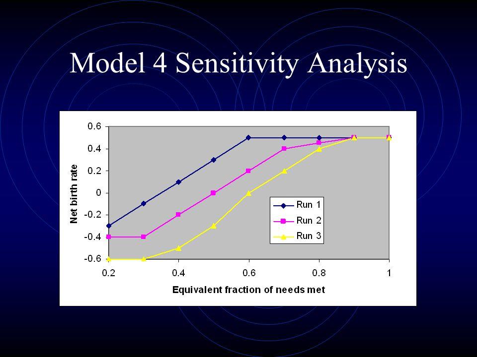 Model 4 Sensitivity Analysis