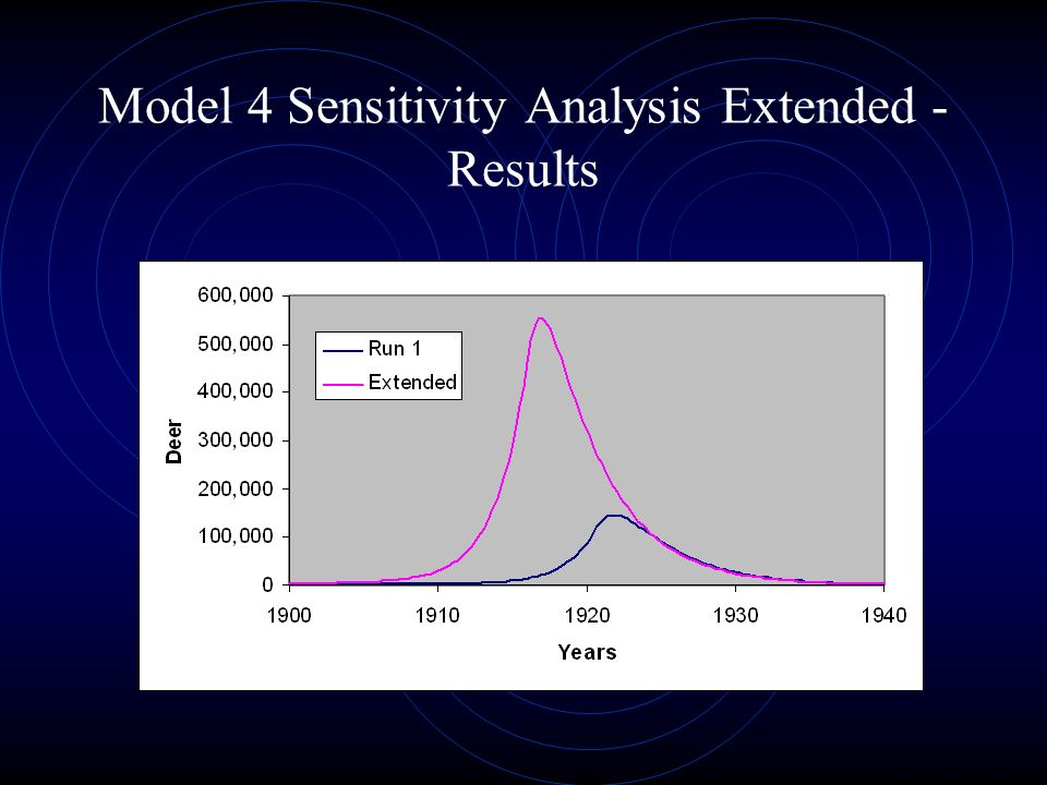 Model 4 Sensitivity Analysis Extended - Results