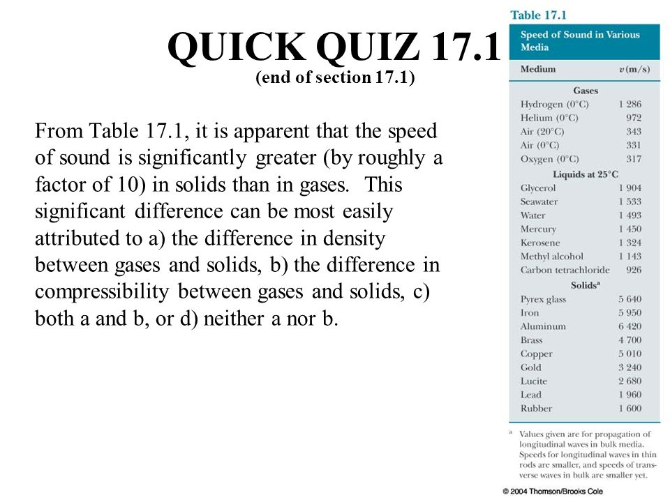 From Table 17.1, it is apparent that the speed of sound is significantly greater (by roughly a factor of 10) in solids than in gases.