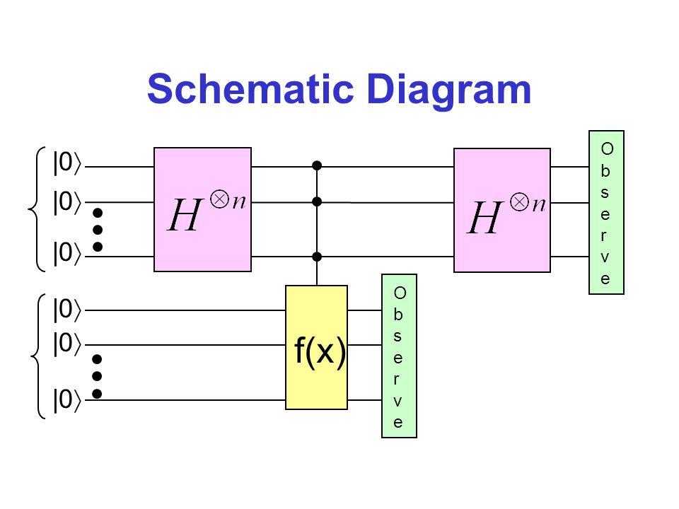 Schematic Diagram O b s e r v e f(x) O b s e r v e |0