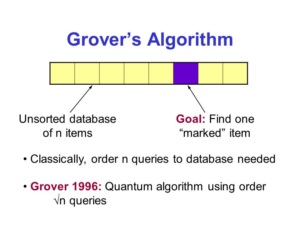 Grovers Algorithm Unsorted database of n items Goal: Find one marked item Classically, order n queries to database needed Grover 1996: Quantum algorithm using order n queries