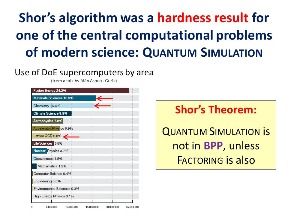 Shors algorithm was a hardness result for one of the central computational problems of modern science: Q UANTUM S IMULATION Shors Theorem: Q UANTUM S