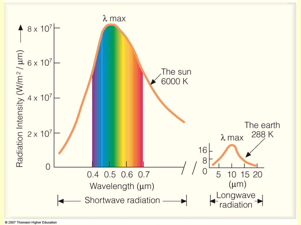 Surface gets solar energy from the sun and infrared energy from the atmosphere when there is an atmosphere.