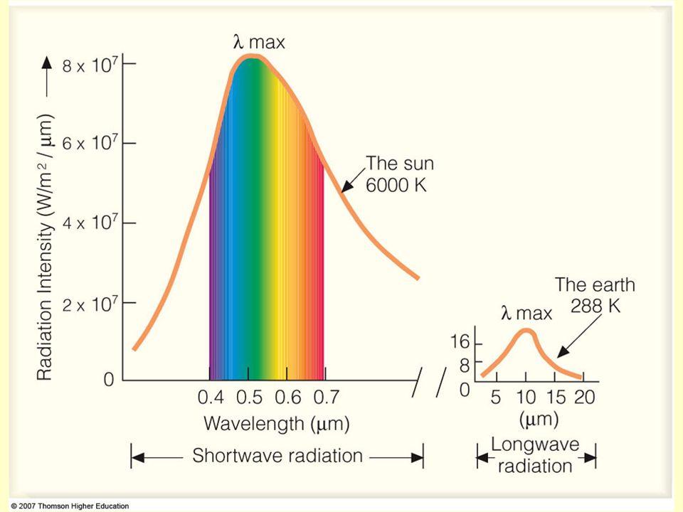 Radiation Laws As temperature increases wavelength of maximum radiant intensity, max, increases.