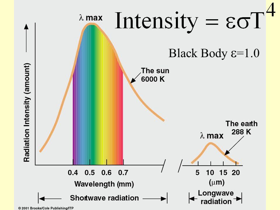 Black Body =1.0