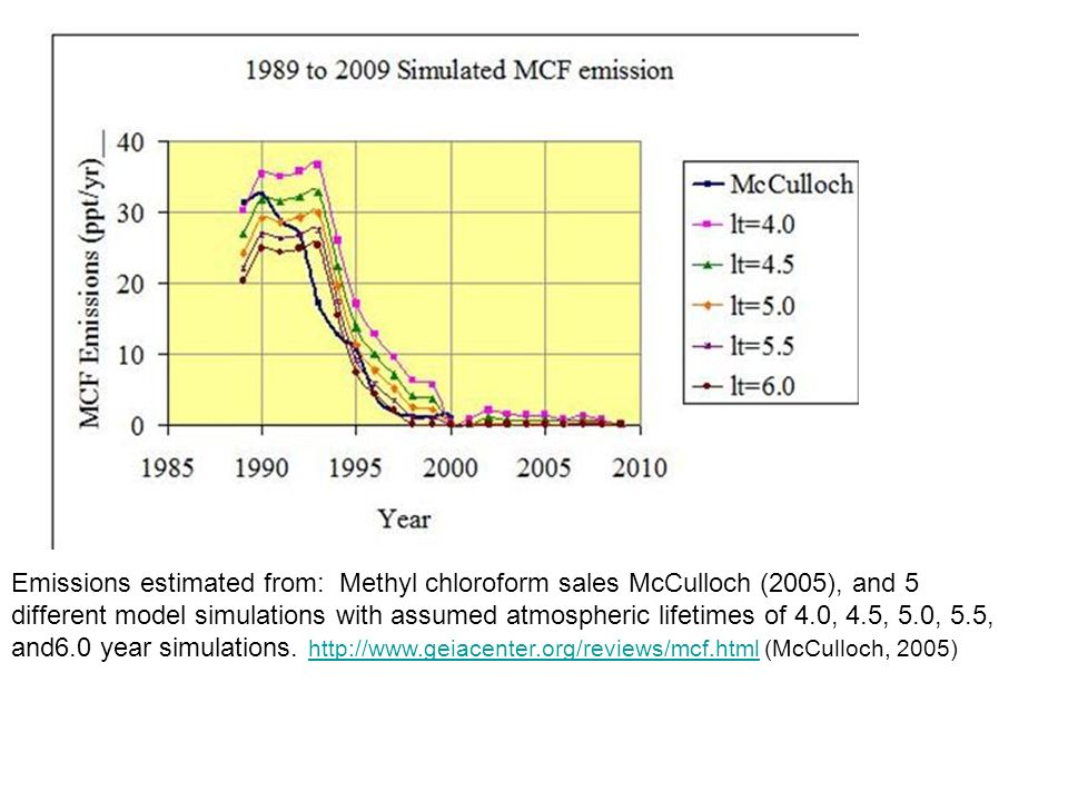 Emissions estimated from: Methyl chloroform sales McCulloch (2005), and 5 different model simulations with assumed atmospheric lifetimes of 4.0, 4.5, 5.0, 5.5, and6.0 year simulations.