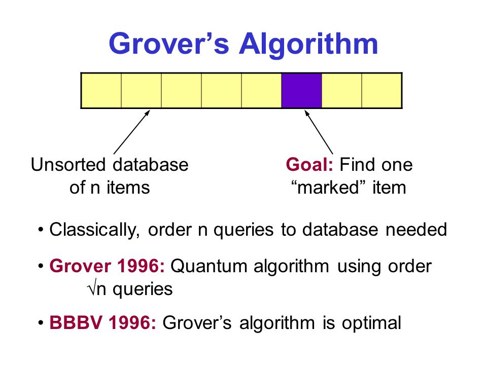 Grovers Algorithm Unsorted database of n items Goal: Find one marked item Classically, order n queries to database needed Grover 1996: Quantum algorithm using order n queries BBBV 1996: Grovers algorithm is optimal